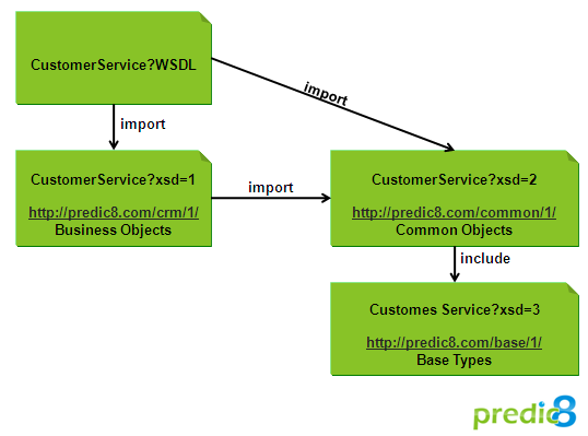 Import/Include Graph of a WSDL