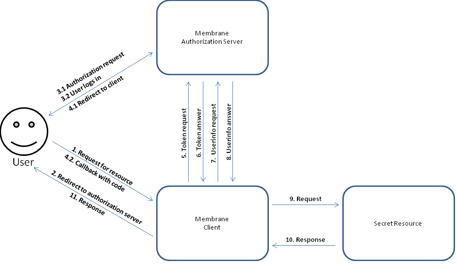 Diagram Code Flow Choice Image - How To Guide And Refrence