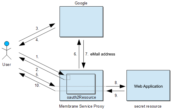 OAuth2 Tutorial using Google as Authentication Service