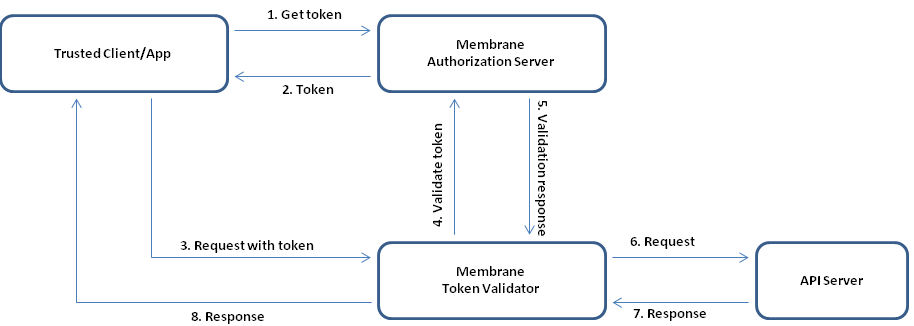 Example: OAuth2 Client Credentials Grant for API Security - Membrane