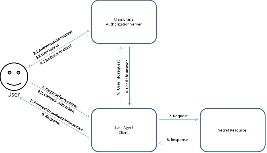 Example: OAuth2 implicit flow using Membrane
