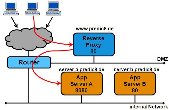 Reverse or Forwarding SOAP/HTTP Proxy