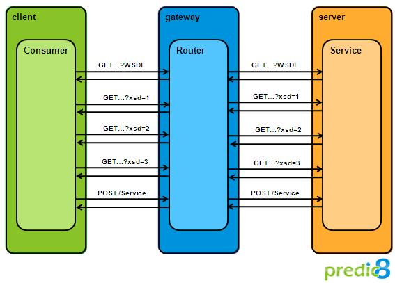 URL Rewriting in WSDL and XML Schema